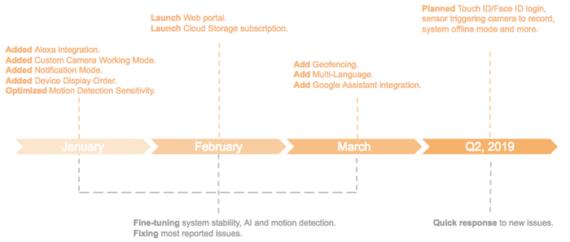 eufyCam: nuovi aggiornamenti e prossimi passi