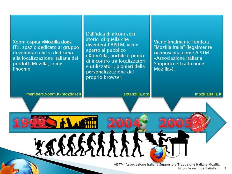 Evoluzione Mozilla Italia