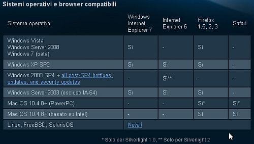 Rai.tv e Microsoft SilverLight 2